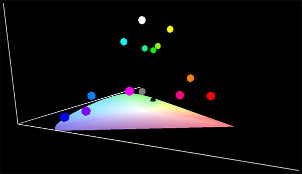 圖樣(sRGB)-CIE1931xy色度圖(3D)(只有純色位置)