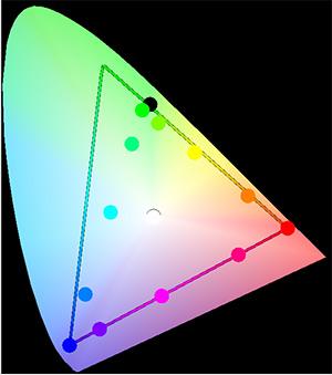 圖樣(sRGB轉換為Adobe-RGB)-CIE1931xy色度圖(2D)-僅顯示Adobe-RGB色域