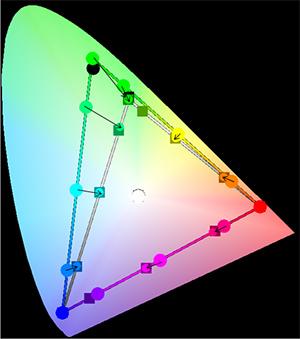 圖樣(sRGB指定Adobe-RGB再轉換為sRGB)-CIE1931xy色度圖(2D)-說明