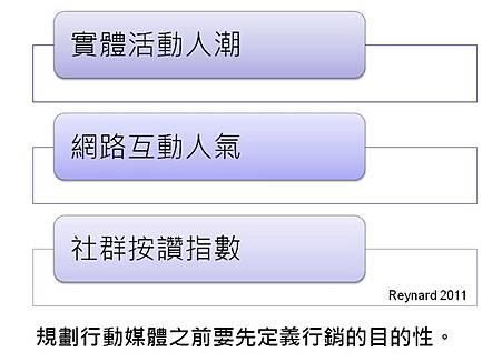 行動媒體的目的行銷2.jpg