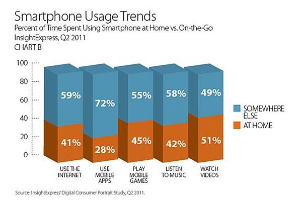 智慧型手機使用趨勢.jpg