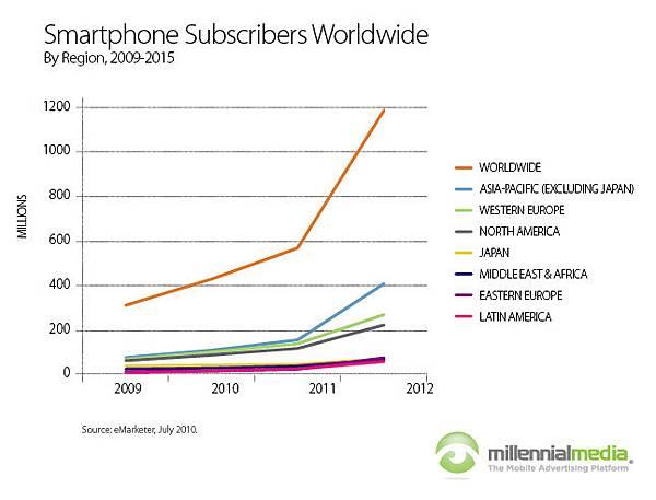 SmartphonesSubsWorldwide.jpg