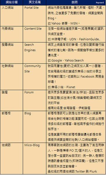 網路媒體-網站分類.jpg