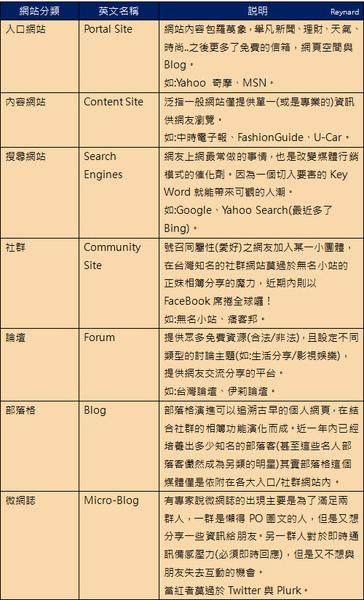 網路媒體-網站分類2.jpg