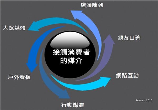 整合行銷內涵2.jpg
