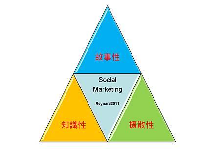 社群行銷三原力.jpg