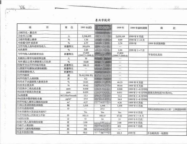 北市府提供的數據日期