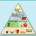 食物金字塔(二)