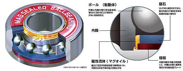 磁油軸承.jpg