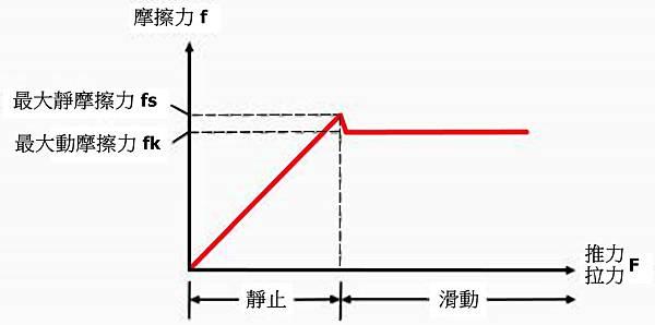 摩擦力曲線圖