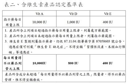 含維生素產品認定基準表-540