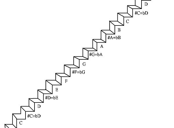 十二平均律階梯圖