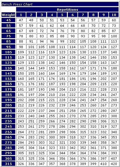 photo about Weight Lifting Percentage Chart Printable identified as Weightlifting: Weightlifting Share Chart