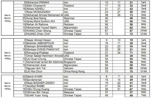 2009年亞洲杯正式成績表.JPG