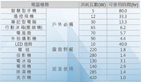 101  PROPOWFFER 可移動式AC電源供應器 HSR 行動電源 野餐 發電機