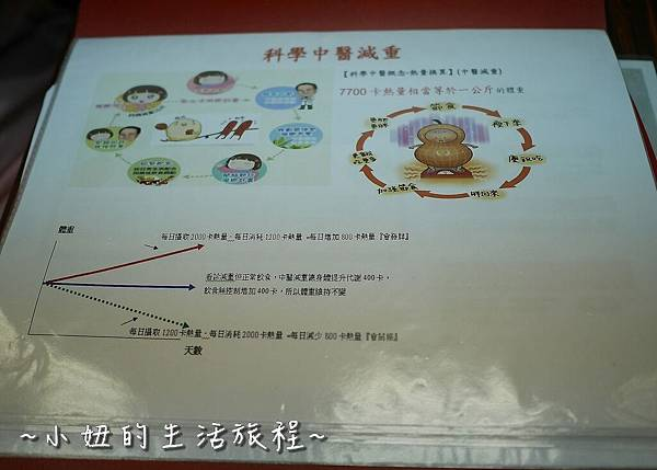 15 三重 麗水堂 埋線 中醫減重.JPG