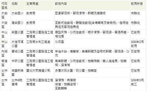台北市8座共容式兒童設施清單