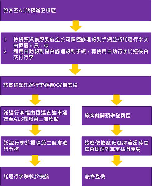 辦理項目與流程
