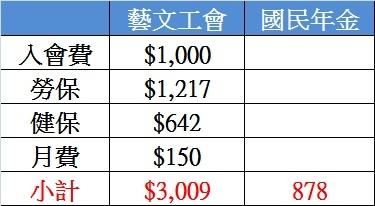 勞保與國保費用比較表