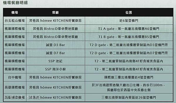 龍騰卡,中國信託,機場餐廳,貴賓室-12.jpg