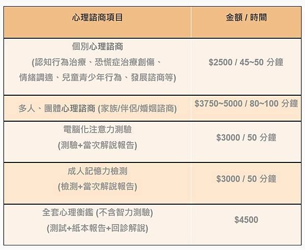 台北心理諮商收費
