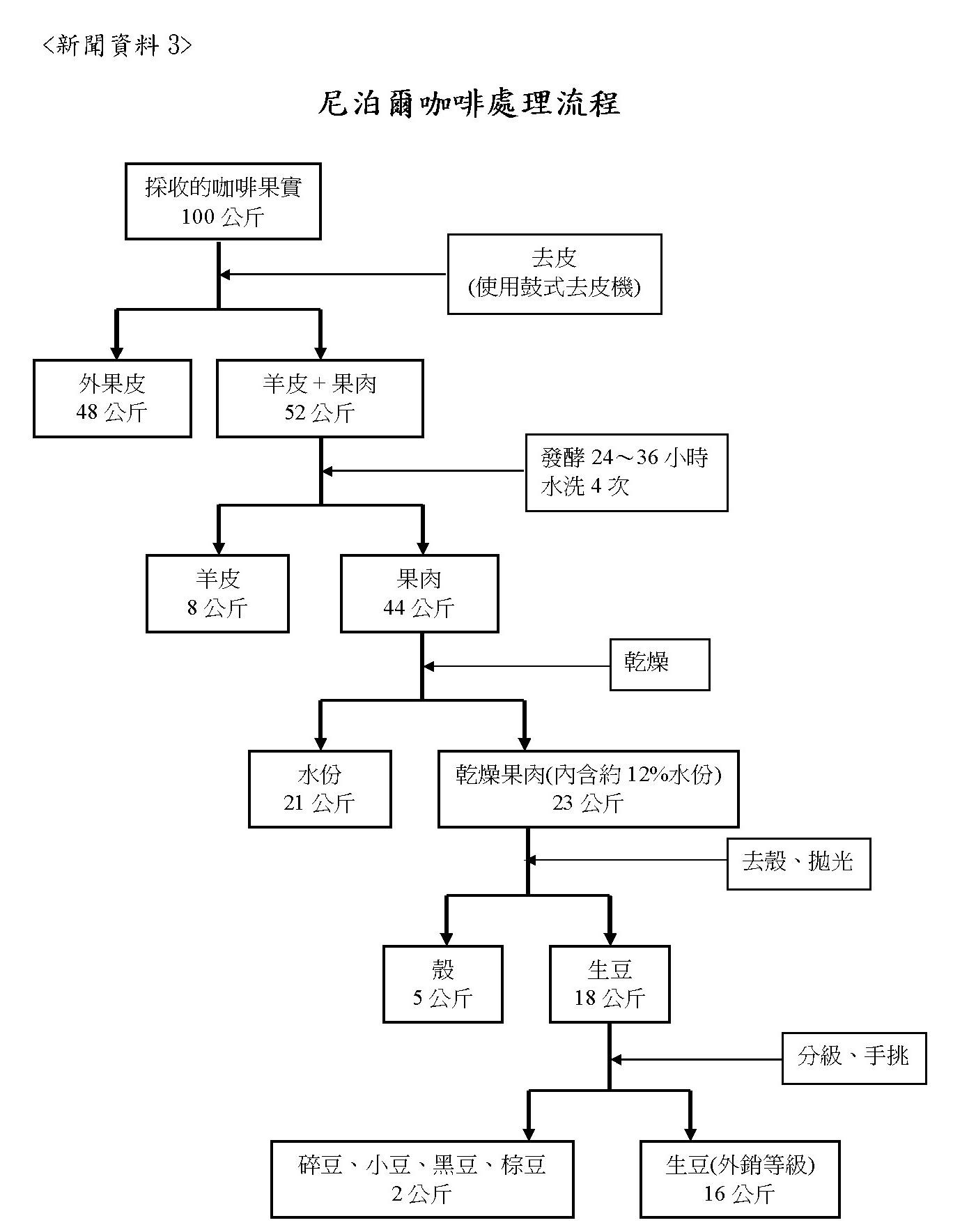 咖啡處理流程.jpg