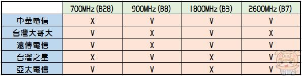 【好文要推】選擇電信門號前必讀~輕鬆搞懂 3CA、4+、大4G