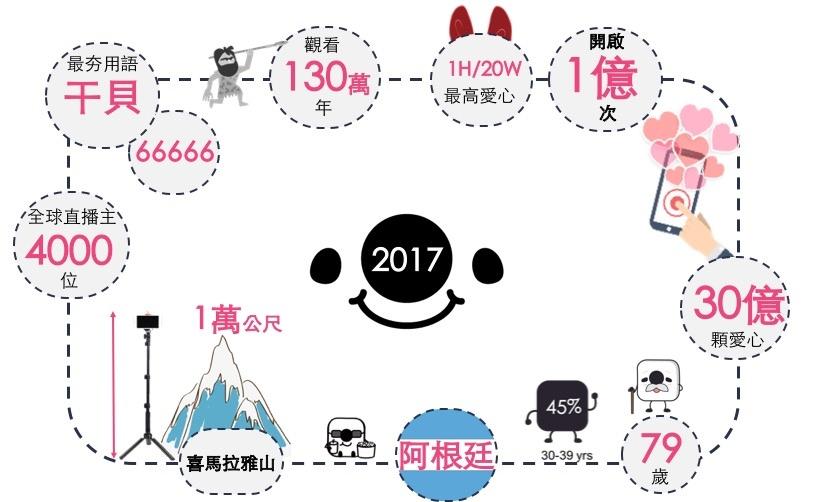 17 Media 2017年數據回顧示意圖02.jpg
