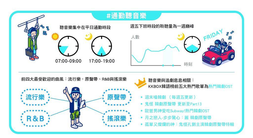 【KKBOX 資訊圖表】#通勤聽音樂.jpg