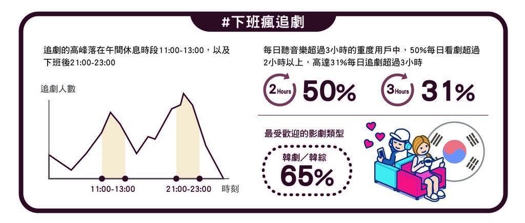 【KKBOX 資訊圖表】#下班瘋追劇.jpg