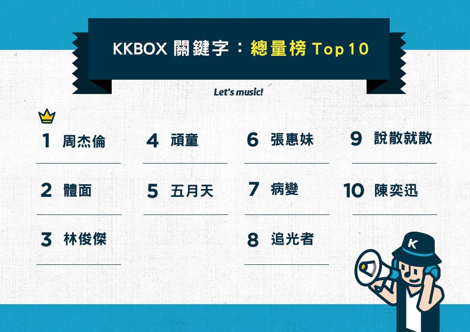 KKBOX2018音樂圈總量關鍵字TOP10.png