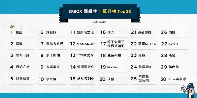KKBOX2018音樂圈竄升關鍵字TOP30.png