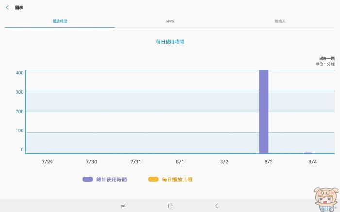 影音饗宴隨時開演,Samsung Galaxy Tab S4 10.5 吋旗艦平板開箱 - 54