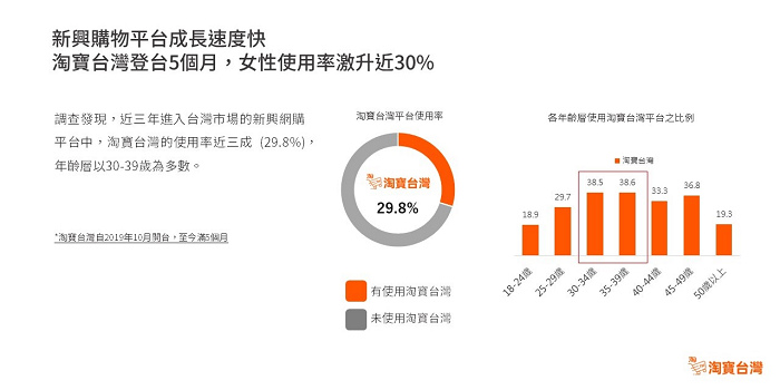 nEO_IMG_【圖2】淘寶台灣登台五個月成長迅速,使用率達29.8%,已為近3年女性最常用的新興網購平台.jpg