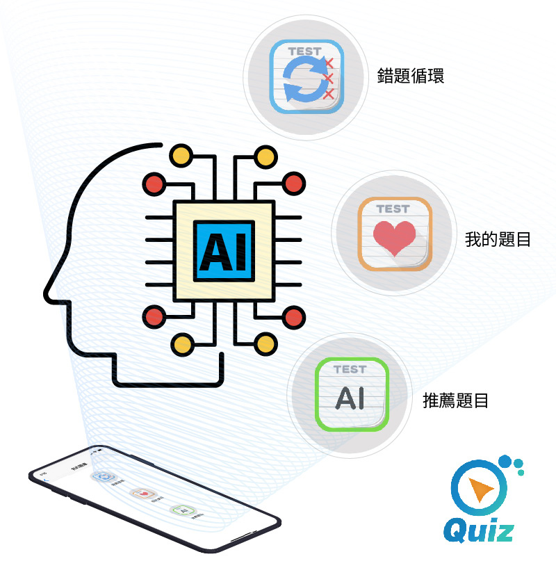 (1)Dr.eye Quiz-個人化AI推薦題目.jpg