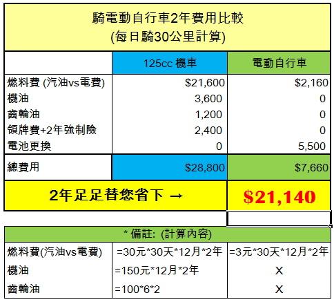 騎電動自行車2年費用比較