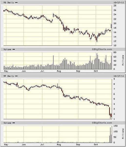 多頭格局的股票