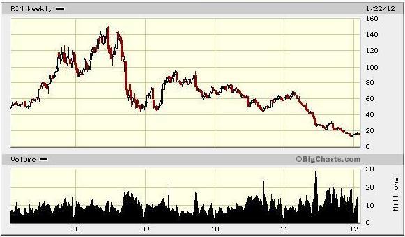 黑莓機RIM的股票價格
