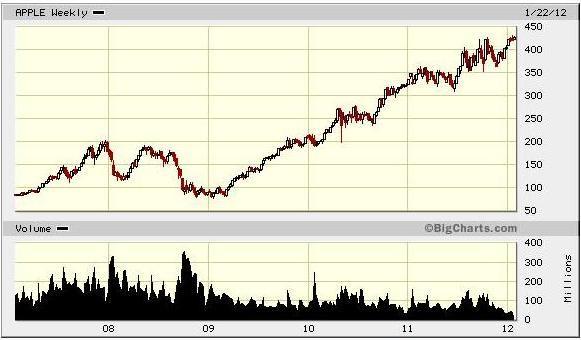 蘋果電腦apple的股票價格