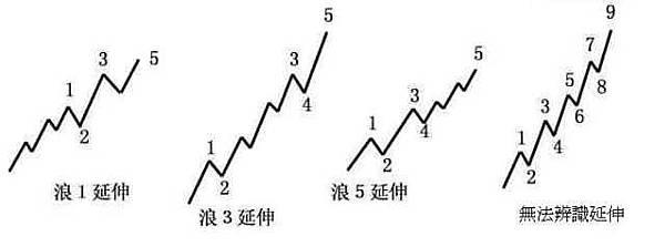 波浪理論第三波