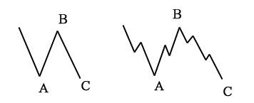 波浪理論調整波