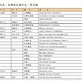 本鄉哺乳類中文、學名錄