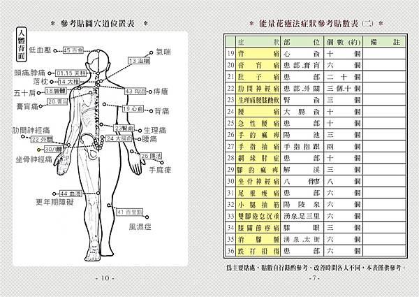 10頁參考貼圖穴道位置表、07頁震狀參考貼數表(二)