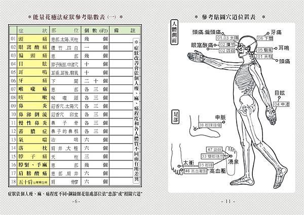 06頁震狀參考貼數表(一)、11頁參考貼圖穴道位置表