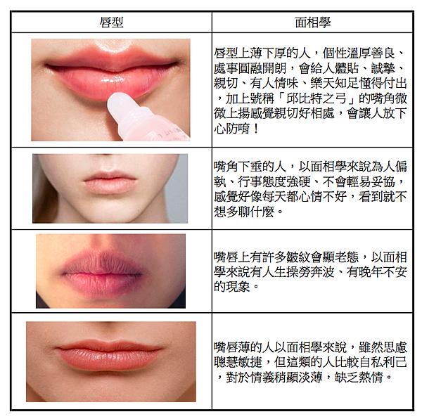 唇型面相學