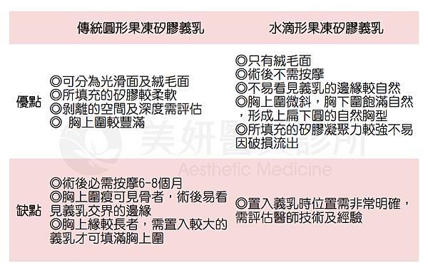 美妍醫美水滴果凍矽膠-圓形vs水滴.png