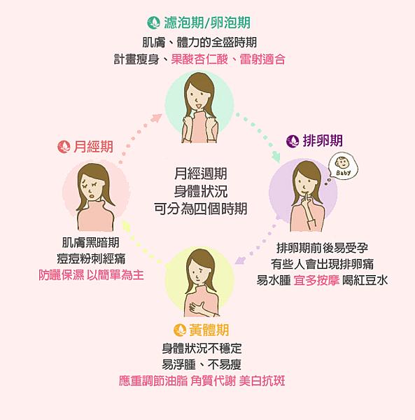 美妍醫美-月經週期身體簡表.png