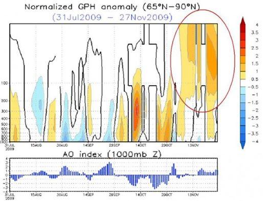 Stratospheric Sudden Warming