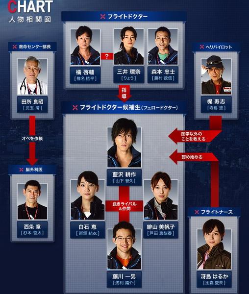 code blue2 - chart