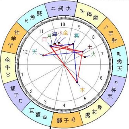 2016年3月重要星象,對12星座的影響
